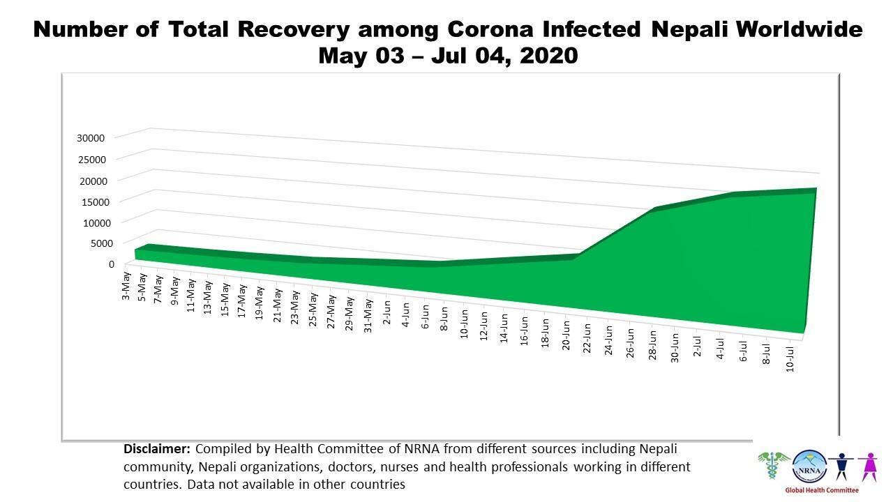 विदेशमा संक्रमितमध्ये ९२ प्रतिशत नेपाली संक्रमणमुक्त